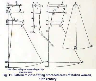 Pattern of close-fitting brocaded dress of Italian women, 15th century clothing. Renaissance fashion.